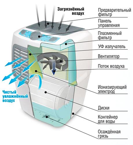 Устройство очистителя-увлажнителя воздуха Fanline Aqua VE400